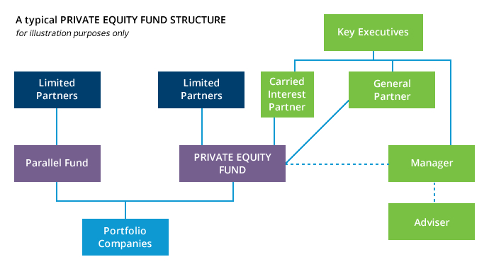 private-equity-fund-reviews