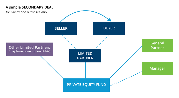 secondary-deal